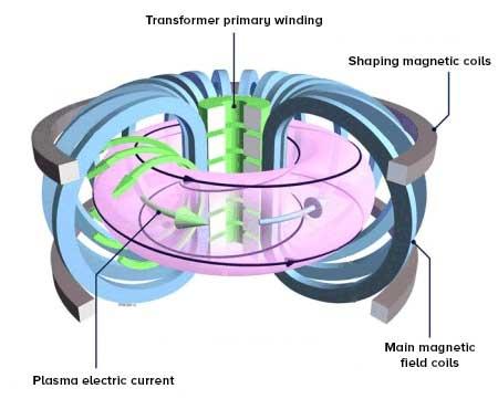 Diagram explaining how a tokamak works