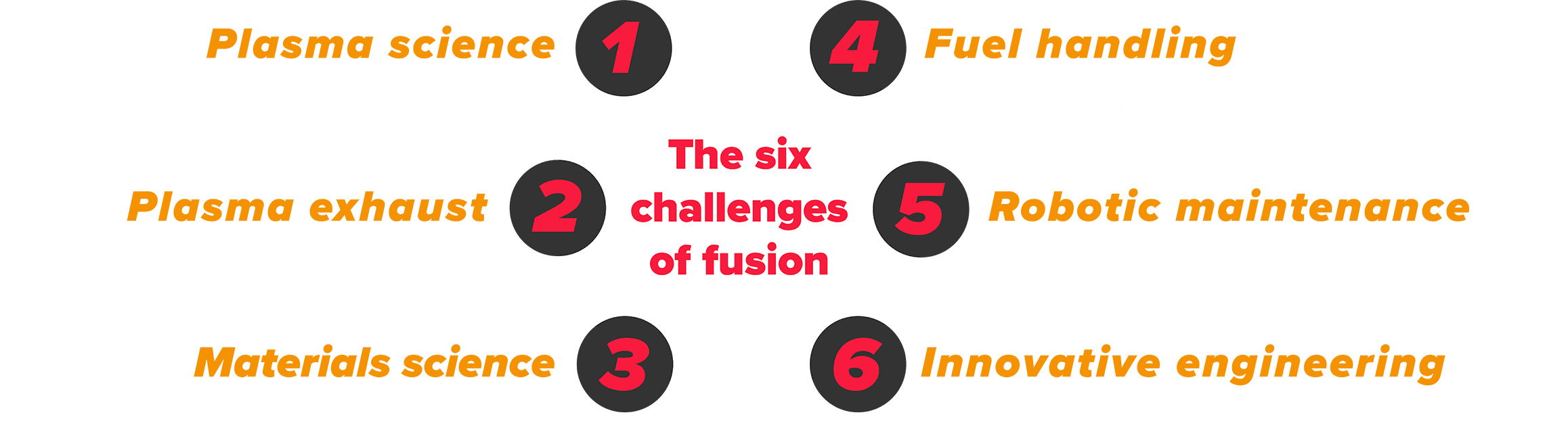 Diagram of fusion challenges