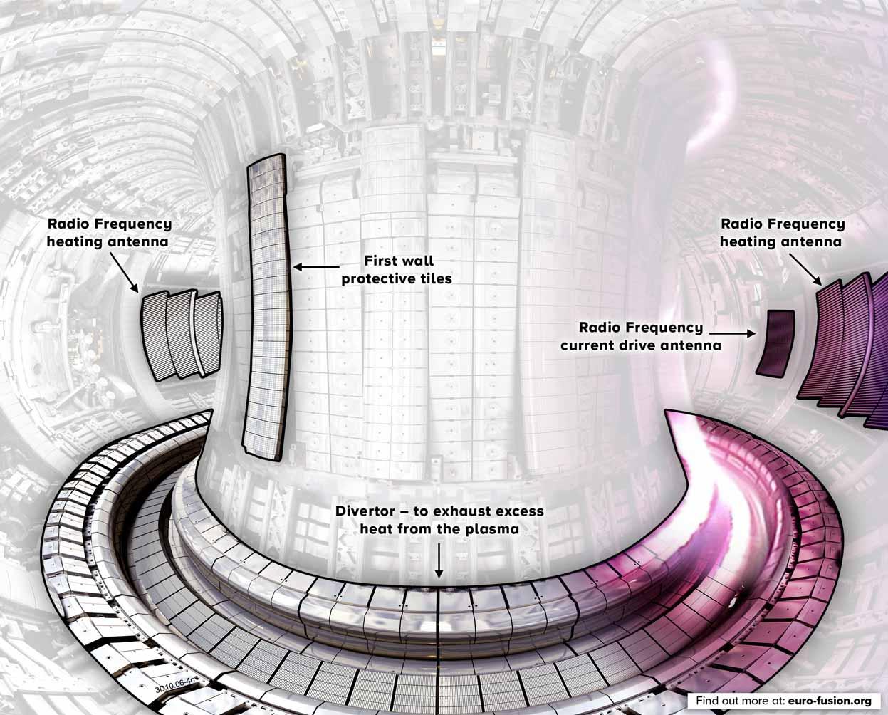 Illustration explaining components inside JET