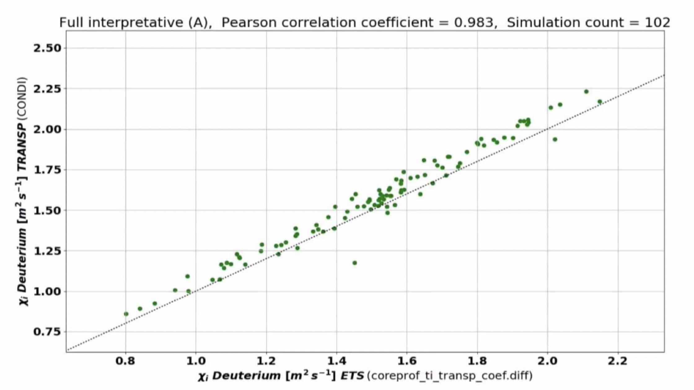 Average heat diffusivity at rho=0.5, ETS value against TRANSP