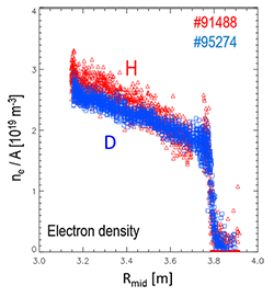 Scaled ELM averaged profiles ne/A for the type I ELMy H-mode isotope identity pair in H (1.0MA/1.0T) and D (1.7MA/1.7T).