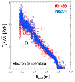Scaled ELM averaged profiles Te/√A for the type I ELMy H-mode isotope identity pair in H (1.0MA/1.0T) and D (1.7MA/1.7T).