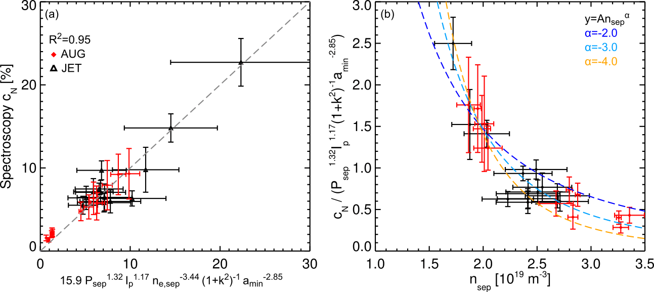 Measurements of c$_N$ in the outer divertor in partially detached conditions on AUG (red) and JET (black) are plotted against the derived scaling law in (a). In (b) the normalised c$_N$ measurement is plotted against n$_{sep}$ with three best fit lines fitted to the function An$_{sep}^{\alpha}$ for $\alpha$=[-2,-3,-4].