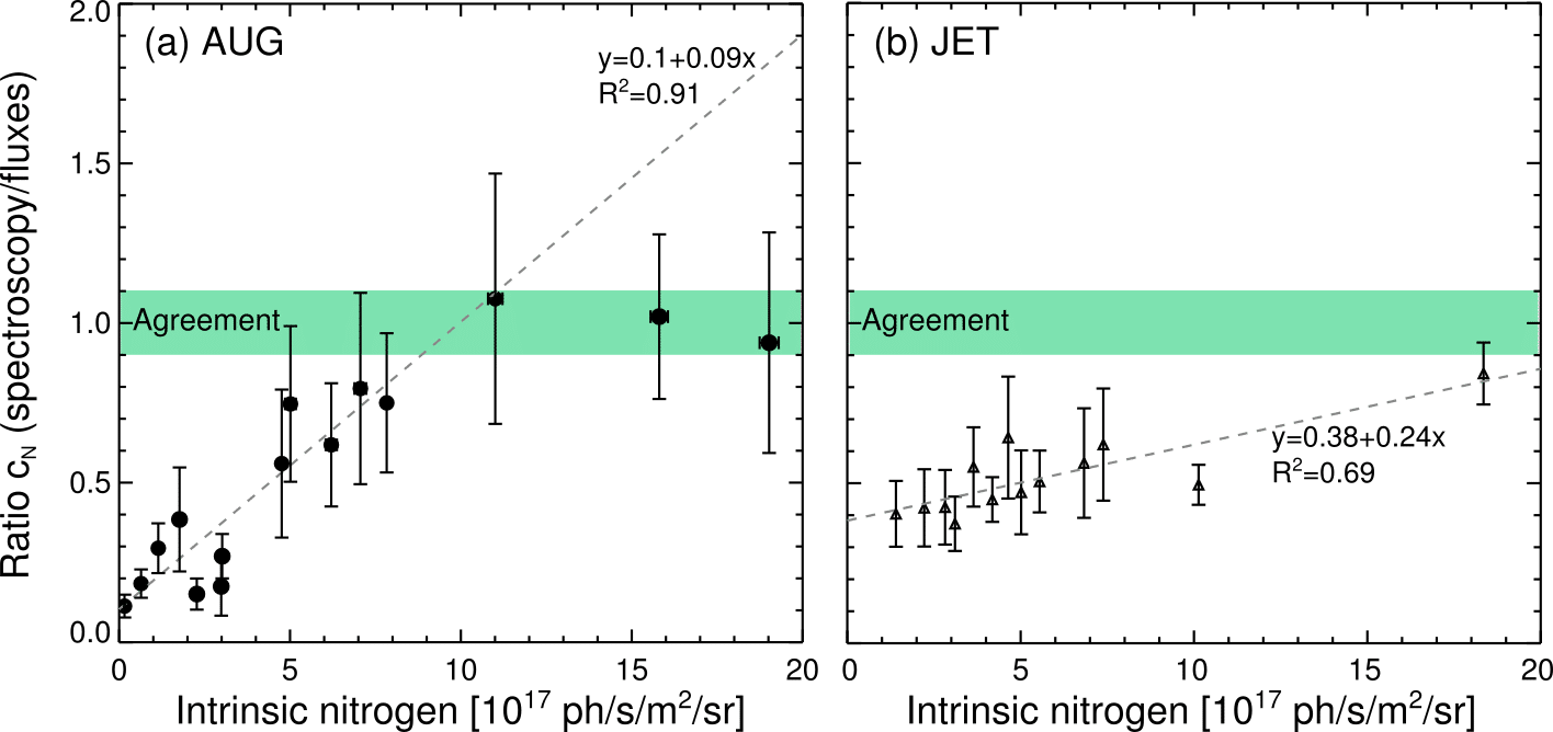 Comparison of c$_N$ measurements from spectroscopy and gas valve ratios for (a) AUG and (b) JET. The intrinsic nitrogen is measured in one sightline up to 0.5s before seeding. Agreement is most likely achieved when the wall surfaces are saturated with N.