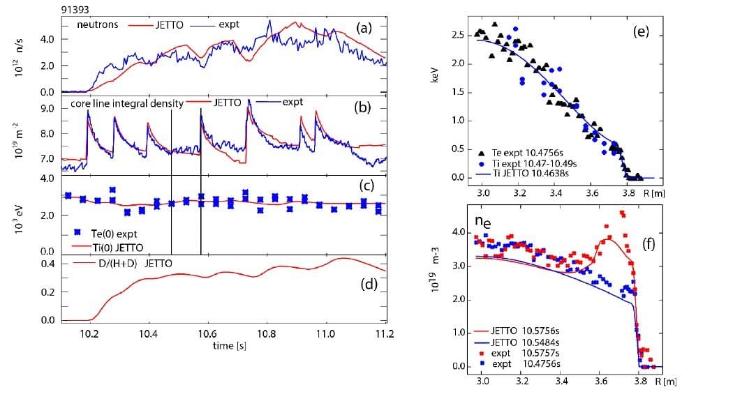Isotope mix control by pellets. (a) total neutron rate $R_{DD,th}$, (b) core line integrated density $n_eL$ with error bar of $5\times{10}^{17}\ m^{-2}$ , (c) central electron temperature from Thomson scattering (blue + symbols) and central ion temperature as imported into JETTO (red line), (d) calculated central isotope mix ratio $n_D/(n_H+n_D)$ from neutron rate, (e) electron and ion temperatures and (f) electron density profiles before and after 4th pellet (for timing see the vertical bars on panels (b) and (c). In panels (e) and (f) electron density and temperature is measured by Thomson scattering