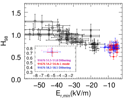 The minimum radial E-field of the edge plasma well against normalised global confinement for a set of JET-ILW L-mode, H-mode and dithering plasma. Inset figures show only the L-mode and dithering phases of discharge #91676.