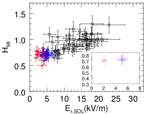 The radial E-field in the SOL against normalised global confinement for the same set of JET-ILW plasma as figure 1