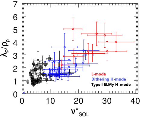 Normalised SOL width against SOL collisionality for the same set of JET-ILW plasma as figure 1.