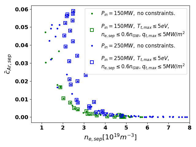 Demonstration of the operation window in the frame of *plasma density $-$ argon concentration* at the separatrix ($n_{e,sep} - \bar{c}_{Ar,sep}$), during the fuelling rate, impurity seeding and $P_{heat}$ scans. Constraints on target temperature ($T_{t,max}$), peak heat flux ($q_{t,max}$) and main plasma density ($n_{e,sep}$) are applied to define the operation window.