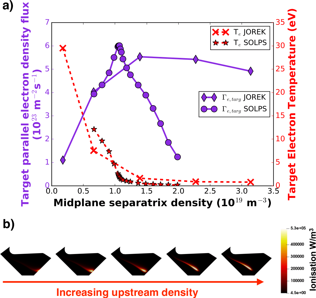 a) Target parallel electron density flux and electron temperature as a function of upstream density, comparison of JOREK to SOLPS. b) Ionization in the lower divertor as a function of upstream density, corresponding to each JOREK point in a).