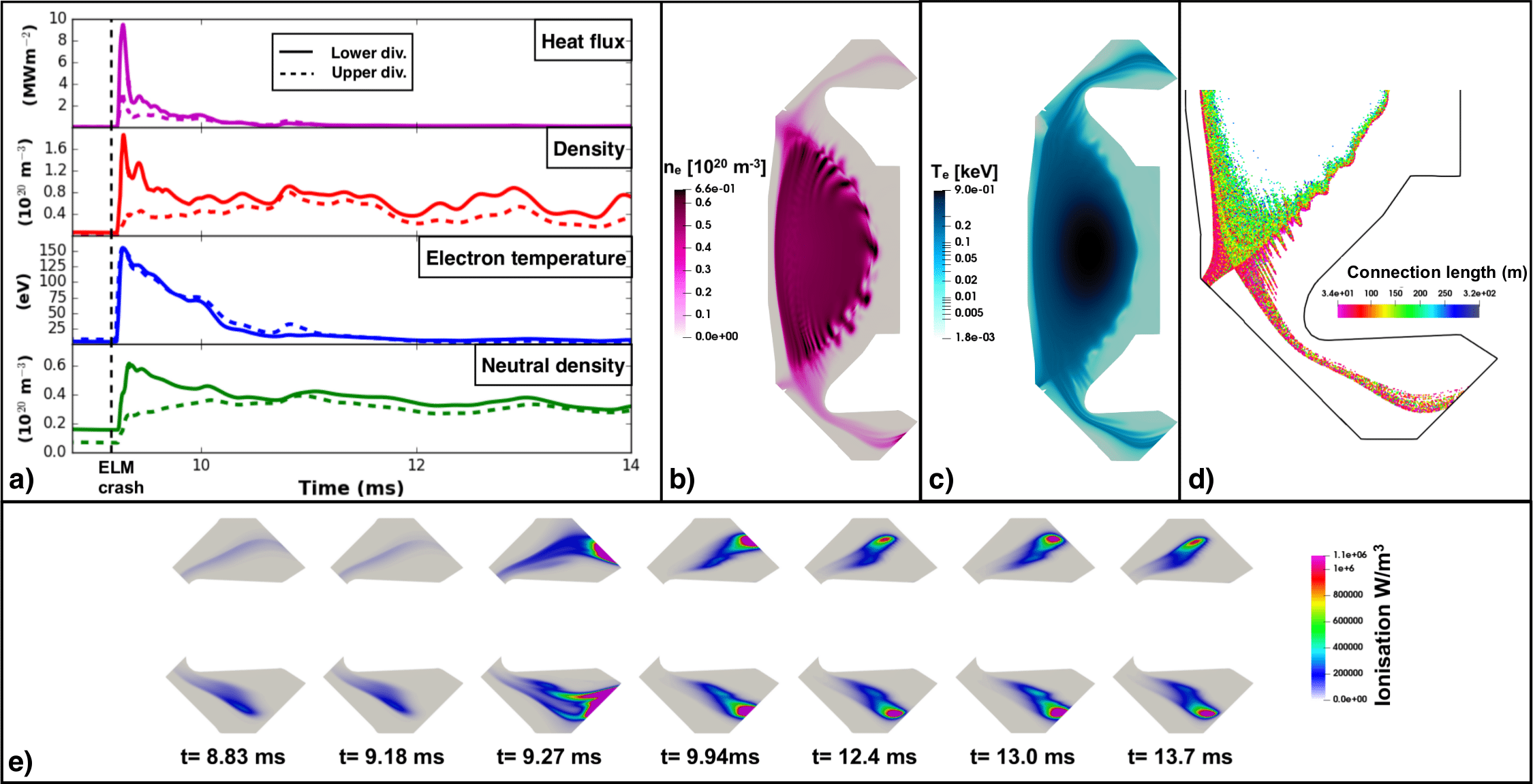 a) Evolution of the peak values to the outer target. Poloidal plot of plasma density b) and electron temperature c) during the ELM. d) Poincaré plot of magnetic field structure during the ELM. e) Evolution of the ionization in the Super-X divertors