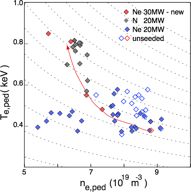 Pedestal electron temperature versus electron density: for the new Ne-seeded plasmas (filled red), for the N and Ne-seeded plasmas at P_{in}=20MW (filled black and blue) and unseeded counterpart plasmas. Arrow shows direction of increased Ne-seeding